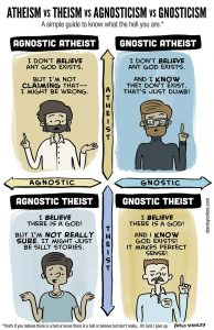"A humorous grid with ""atheist/theist"" on one axis and ""agnostic/gnostic"" on the other."